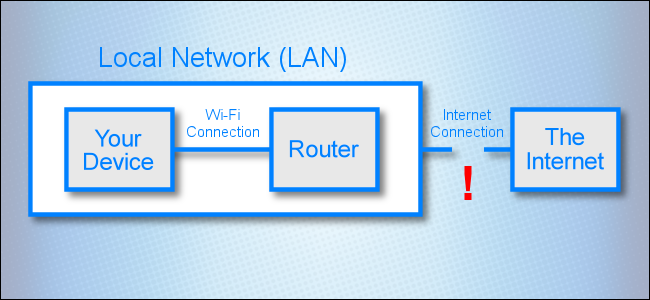 A network diagram showing a broken link between a local network and The Internet