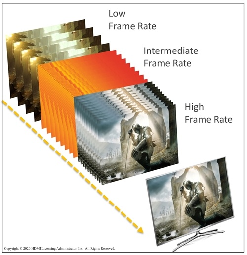 A comparison of HDMI VRR at low, intermediate, and high frame rates.